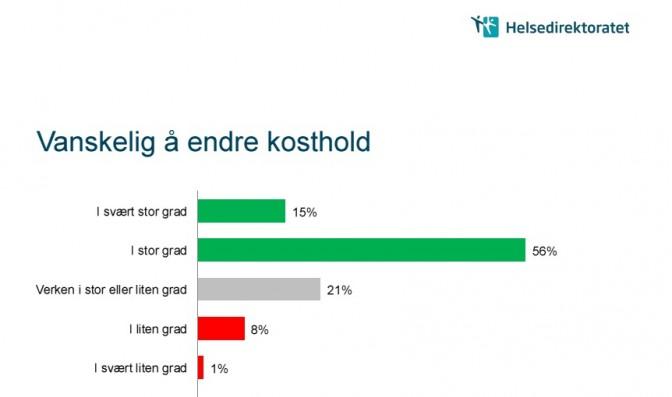 Resultat fra Helsedirektoratets spørreundersøkelse i forkant av utformingen av holdningkampanjen «Små grep, stor forskjell» i 2012.