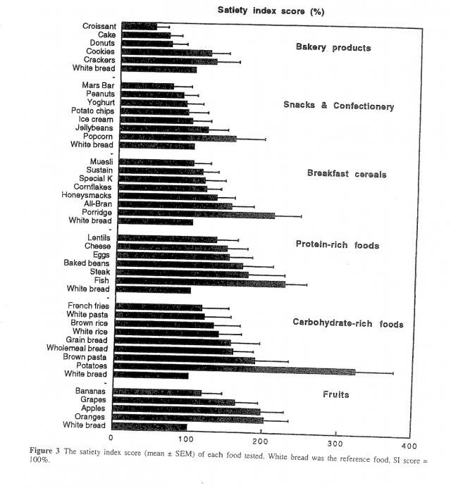 Satiety Index (SI) av forskjellige frokostmatvarer